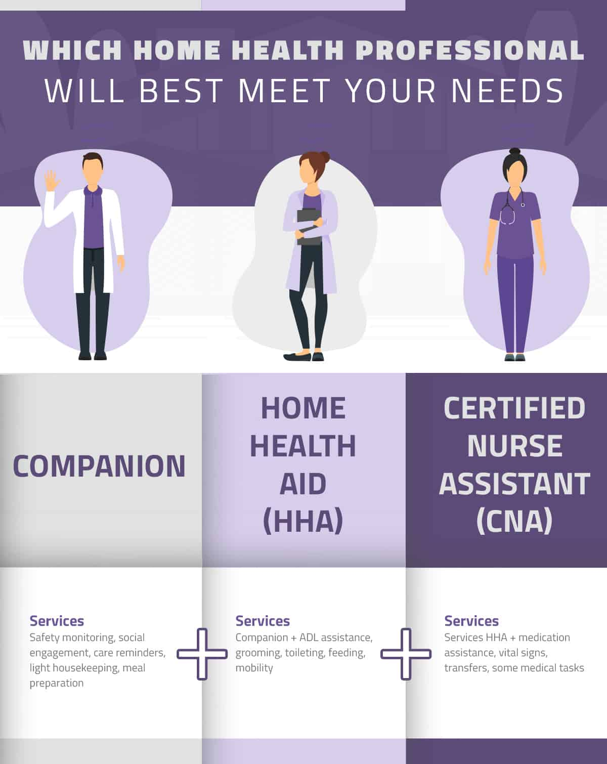 2020-07-15_Which Home Care Pro Best Meets Needs_infographic