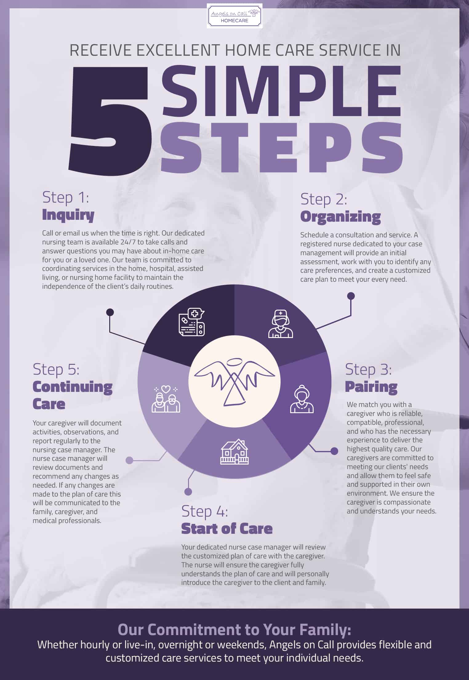 Infographic-5steps